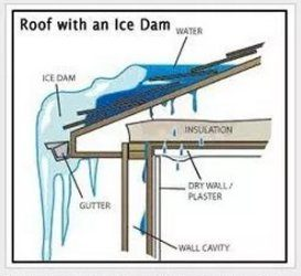 Ice Damming Defined and How to Avoid It